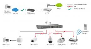 LevelOne FEP-1612 Unmanaged Fast Ethernet PoE Switch [16-Port POE, 10/100Mbps, 3.2 Gbps, 4K, Rack]