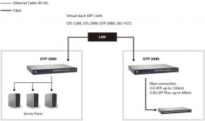 LevelOne GTP-2880 L2 Managed Stacking Switch [24x Gigabit Ethernet PoE, 4x SFP, 4x + 10GE SFP, ACL]